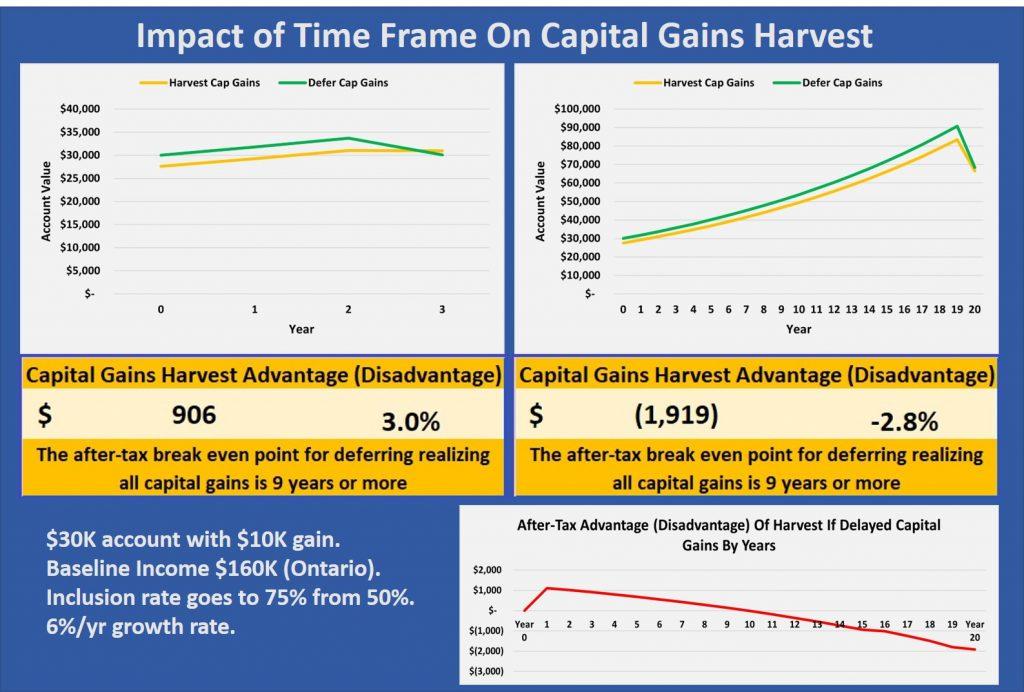 capital gains tax strategy