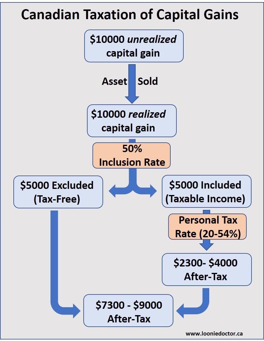 capital gains tax increase